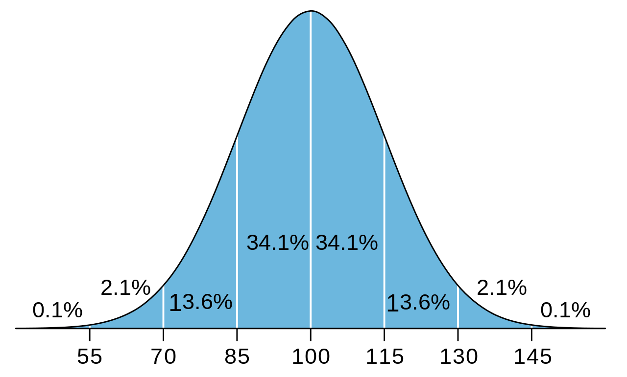 Normalized distribution of IQ with mean of 100 and standard deviation 15