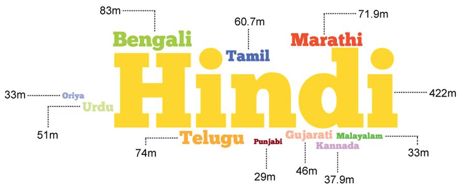 Languages spoken in India